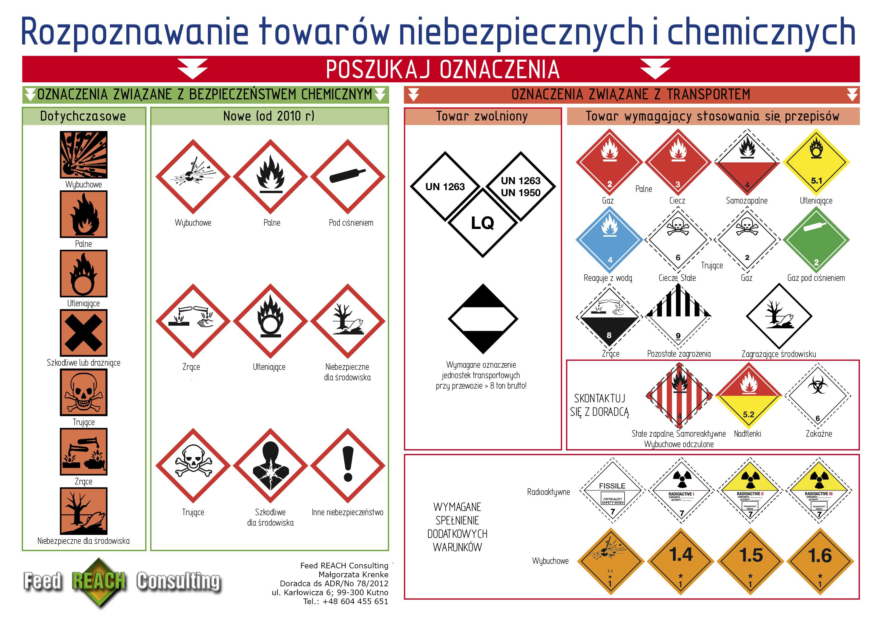 Rozpoznawanie towarów niebezpiecznych i chemicznych